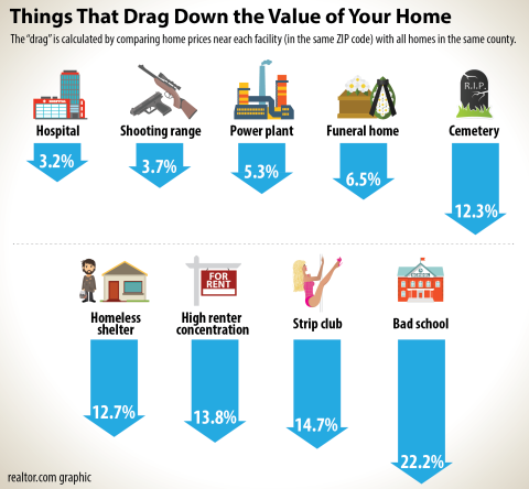 Neighborhood Features that Affect Home Value