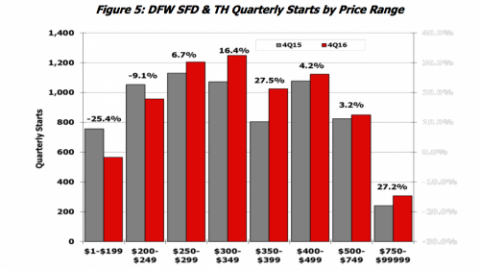 New Home Supply & Demand in Dallas
