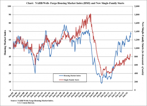 Housing Market Index Predicts Good News for Homebuilders