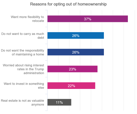 Does the American Dream still include Homeownership?