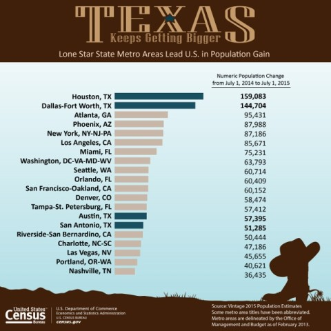 DFW's Population Growth is Number 2 in Nation!