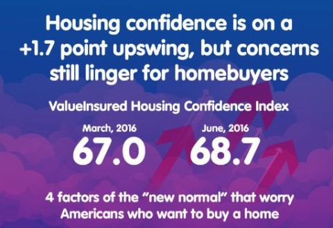 American Home Buyers Top Concerns