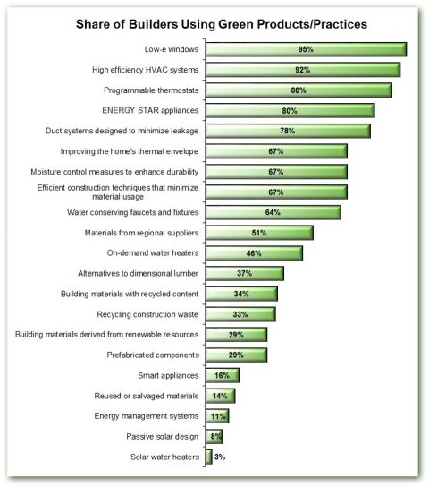 Top Green Products and Practices Used by Builders